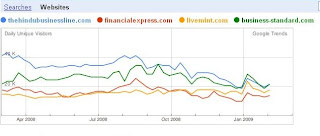 Google trends traffic comparison of financial newspaper websites without Economic Times