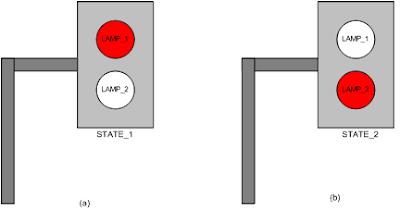 model state diagram