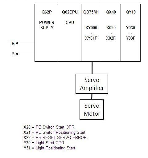 Servo diagram - PLC PROG- REMOTE CONTROL TRAINING