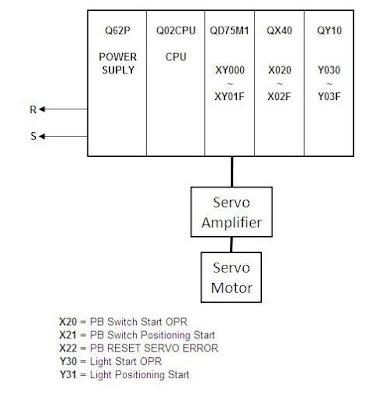 PLC for servo motor