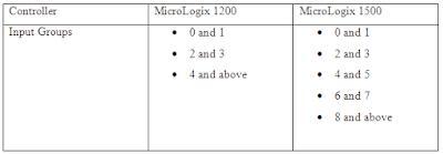 MicroLogix 1200 & 1500