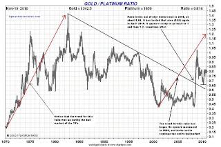 gold/platinum ratio