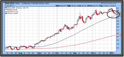 silver market chart