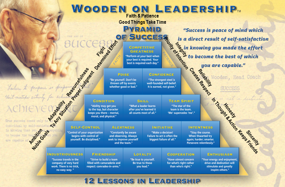 john wooden s pyramid of success notes And each would learn wooden's pyramid of success, a chart he used to both inspire players and sum up his personal code for life industriousness and enthusiasm were its cornerstones faith, patience, loyalty and self-control were some of the building blocks.