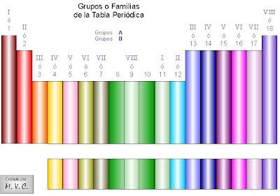 Modelos atmicos segn bhr actividad 4 en la tabla peridica cada elemento pertenece a un grupo o familia veamos el esquema urtaz Image collections
