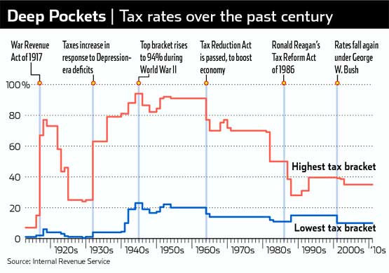 the history of taxes in america Human history becomes more and more a race between education and  of  american taxation into less than an hour of spoken summary he has to omit  much.