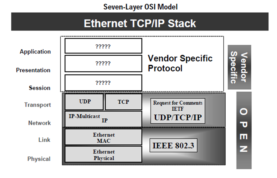 Learningplc using ethernet for industrial control for Layer 7 architecture
