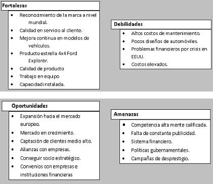Exposiciones Analisis Interno Y Externo Ford
