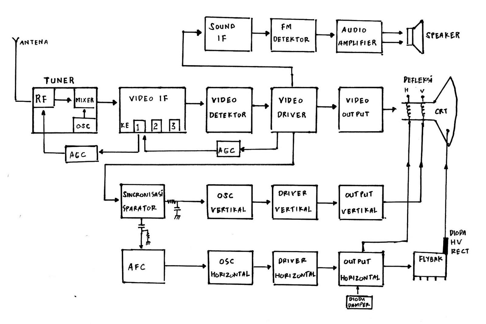 Servis tv diagram blog tv hitam putih ccuart Image collections