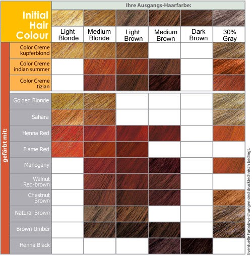 Hair Color Chart Red