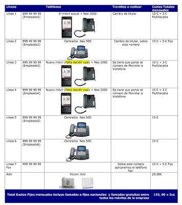 Inform tica comunicaciones y recursos tic oficina vodafone for Oficina vodafone empresas