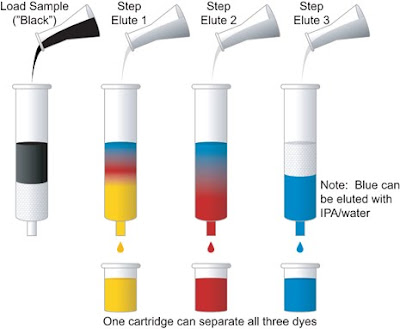 paper chromatography chemistry