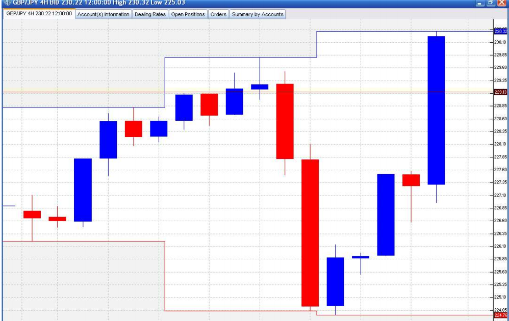 100 forex trading system