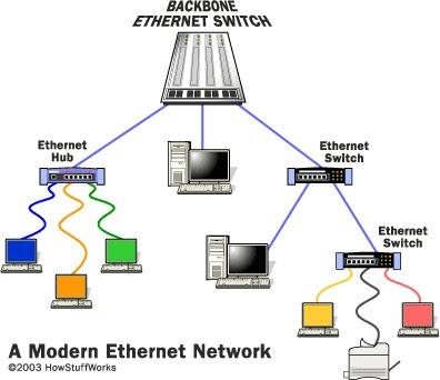 Ethernet  on Ethernet Tambien Conocido Como Estandar Ieee 802 3 Es Un Estandar De