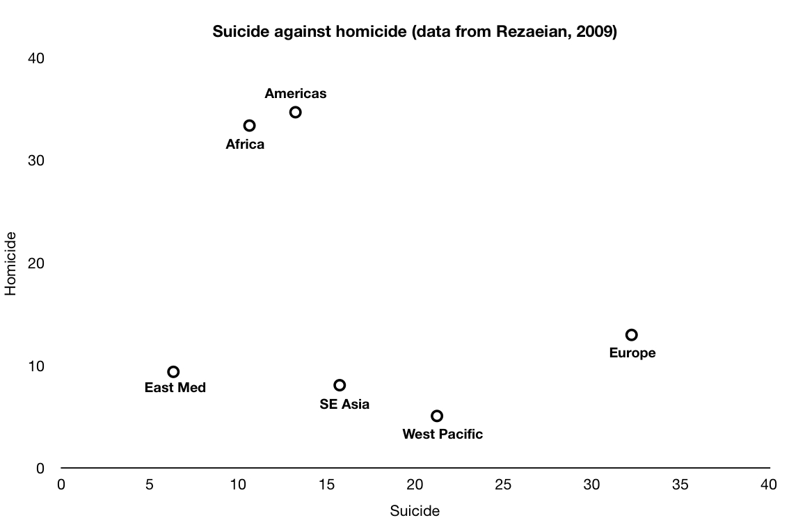 correlation between suicide and violence in Making the links: violence, trauma and mental health there is a significant correlation between a history of sexual risk for violence or even suicide.
