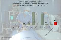Horas Extubacion por Patologías