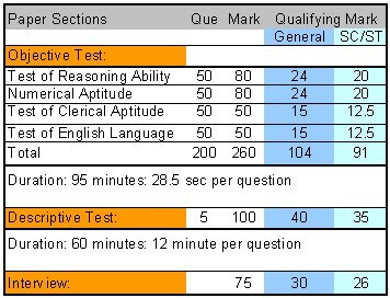 Vijaya Bank Clerical Exam Cut-Off Marks