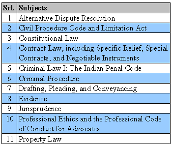 All India Bar Exam Category 1 Subjects
