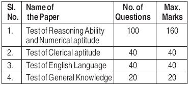 Civil Services Aptitude Test (CSAT) and CSAT Pattern