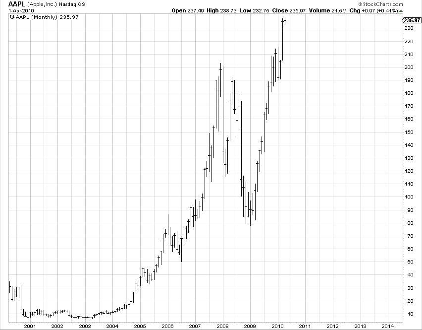 Contrarian trading indicators