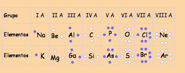 los elementos representativos: