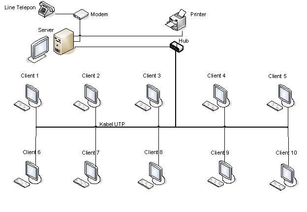 Collection sistem jaringan komputer di smpn 3 sumedang pada perancangan jaringan ini menggunakan switch switch yang dimaksud di sini adalah lan switch switch adalah perluasan dari konsep bridge ccuart Gallery
