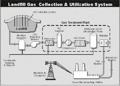 landfill gas generation and collection from waste What: landfill gas to energy facility and landfill gas collection system why: the purpose of this project is to utilize methane that is produced by decomposing waste materials within the landfills to produce renewable energy – in this case, renewable electricity.