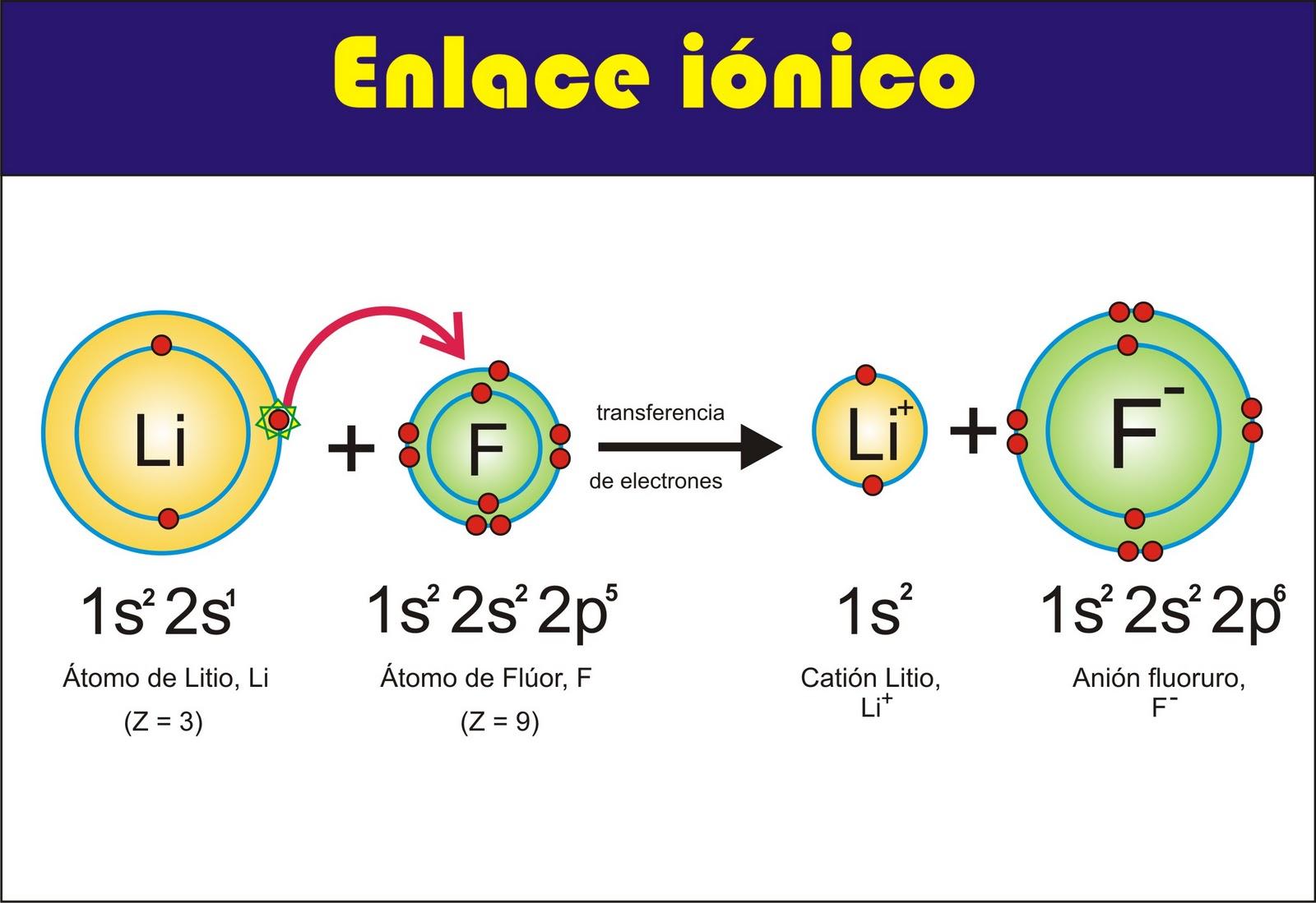 Tipos de enlace qu mico for Concepto de familia pdf