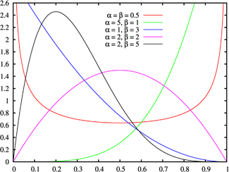 PERT and Beta Distribution Curve
