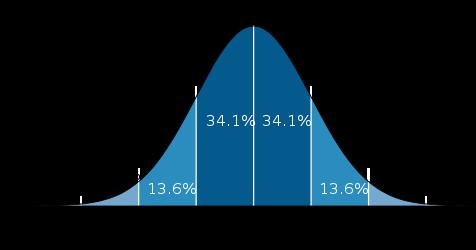 how to find estimate standard deviation