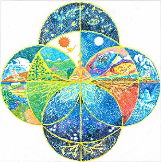 Las ocho fuerzas del Tao