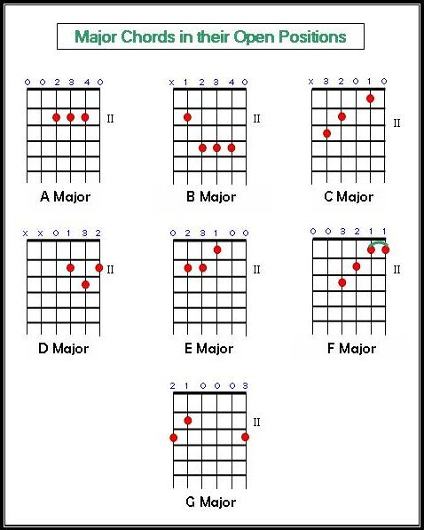 Guitar Lessons Blog: Major Chords and Strumming Patterns