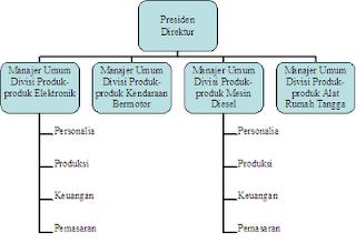 Pengertian Pengorganisasian