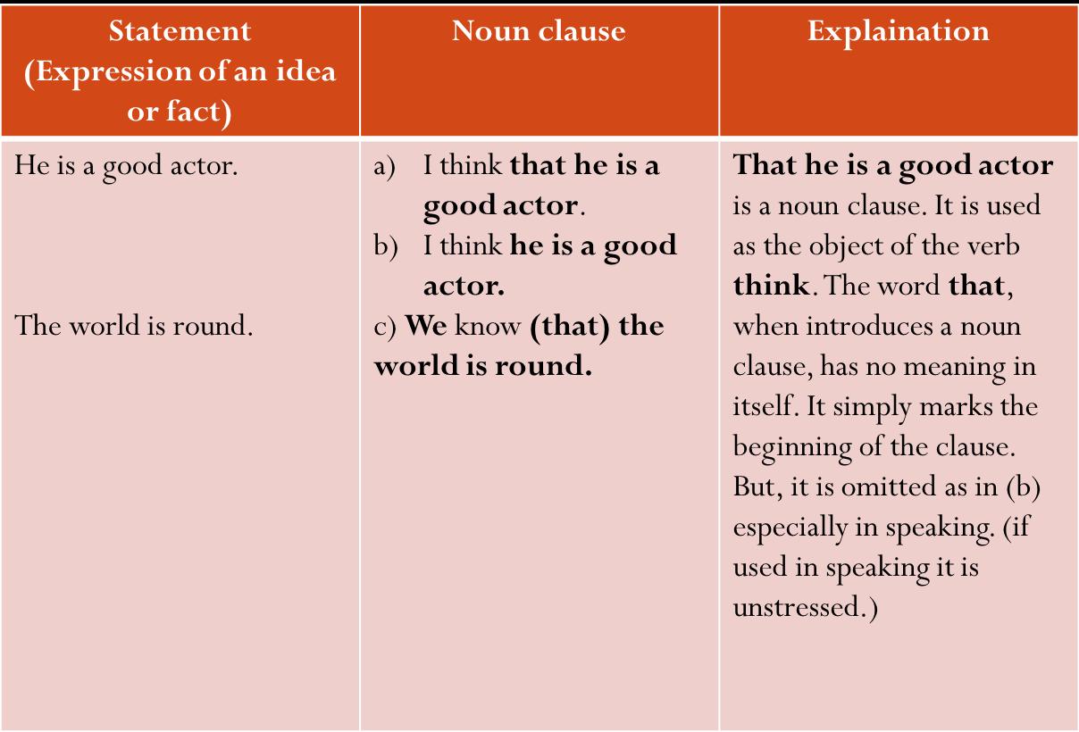Grammar   Clauses  Noun Clause Patterns