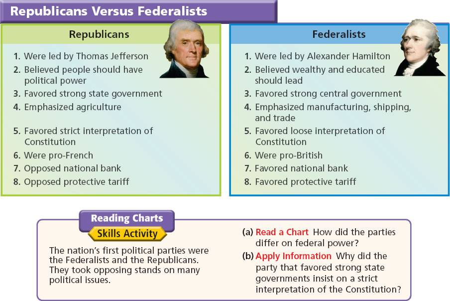 jeffersonian republicans vs federalists essay