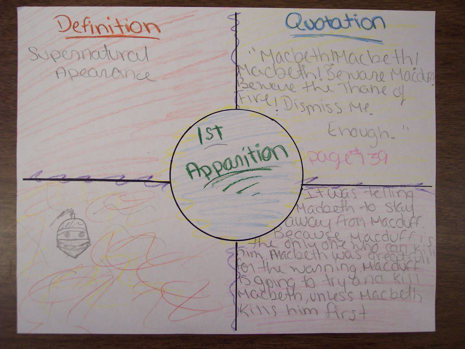 This is a sophomore student's Four Square vocabulary explanation of the First Apparition from WIlliam Shakespeare's Macbeth. Students chose one of the apparitions, defined the word apparition, drew a picture of their choice, included a quotation from the text, and explained the significance of the apparition.