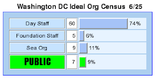 washington DC ideal org numbers breakdown