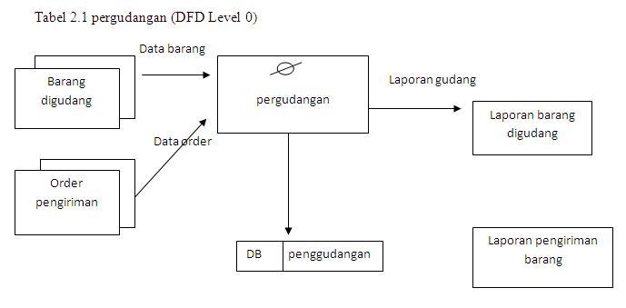 Dfd Pengiriman Barang Pengiriman Barang.data