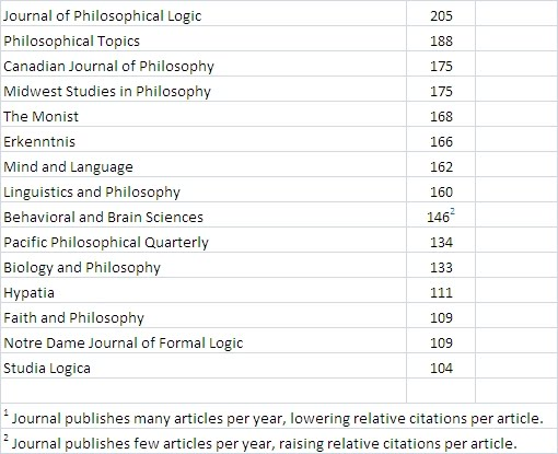 a review of two journals on philosophy There are a large number of philosophy journals it depends on how you count them, but on any count there are well over 500 of them  continental philosophy review.