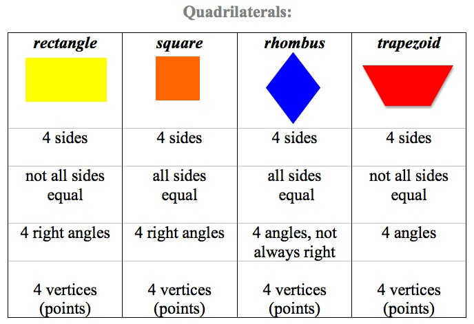Names+Of+Quadrilaterals Quadrilaterals are better explained with ...