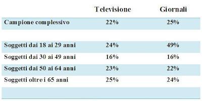 mass media televisione giornali