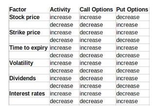 factors affecting put option pricing