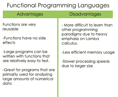 Advantages And Disadvantages Of Programming Languages