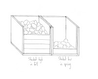 A diagram of cold-storage bins for potatoes