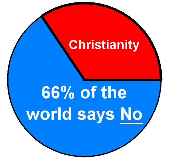 Halfway There Majority Rule - Most practiced religion in the world