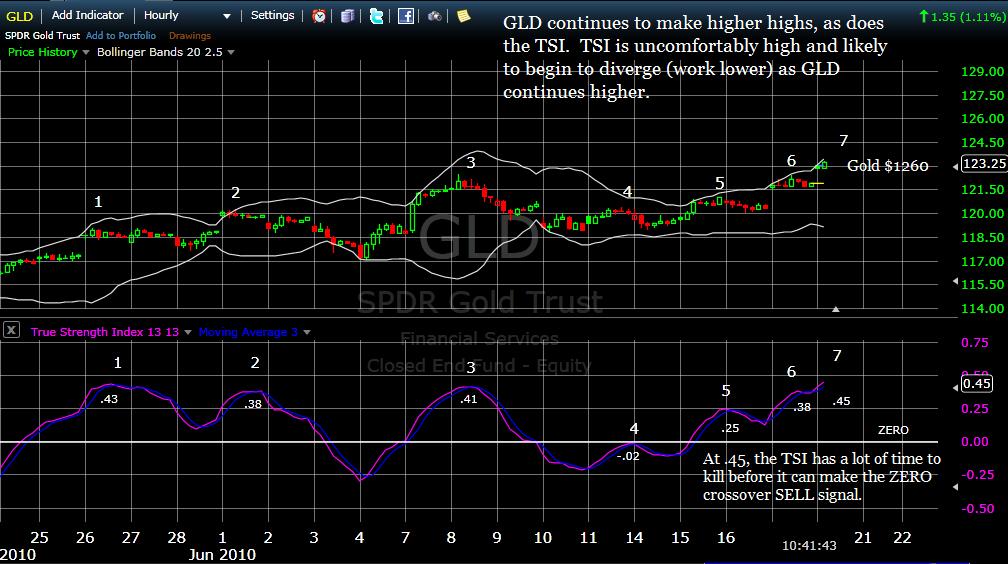 G trading strategie bollinger bands