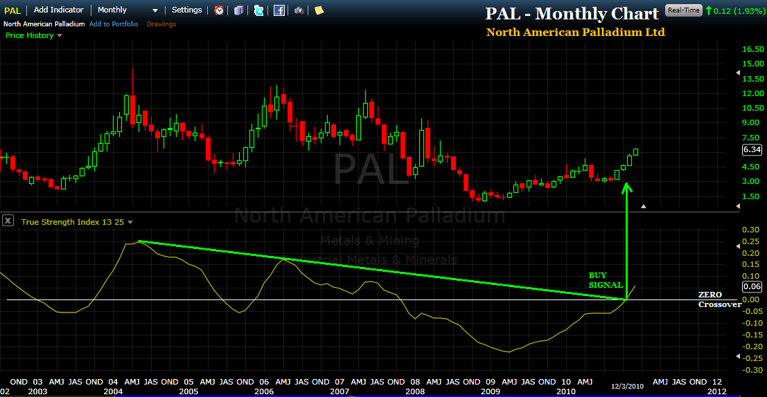 Huge Gains Still Expected For Palladium And This Etf Pall Wite