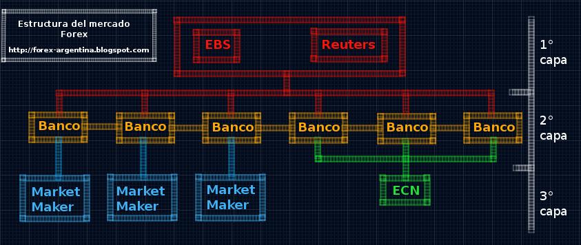 Funcionamiento de los brokers en Forex. Estructura%2Bde%2Blos%2Bbrokers