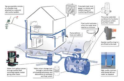 Eco matter november 2009 for Explanation of rainwater harvesting