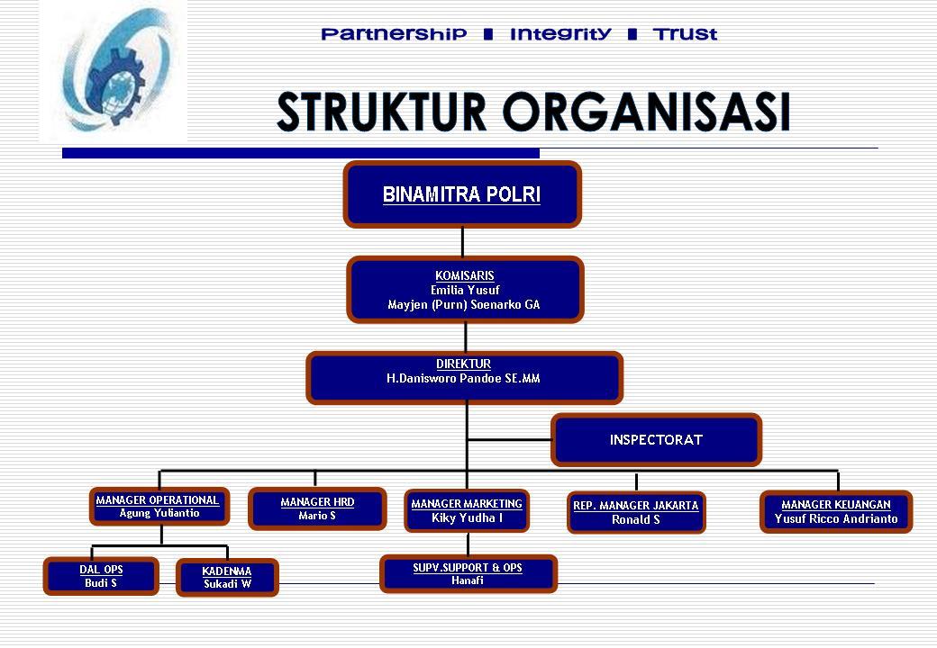 Pt Pandu Pratama Struktur Organisasi